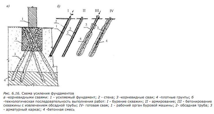 Схема усиления фундаментов различными сваями