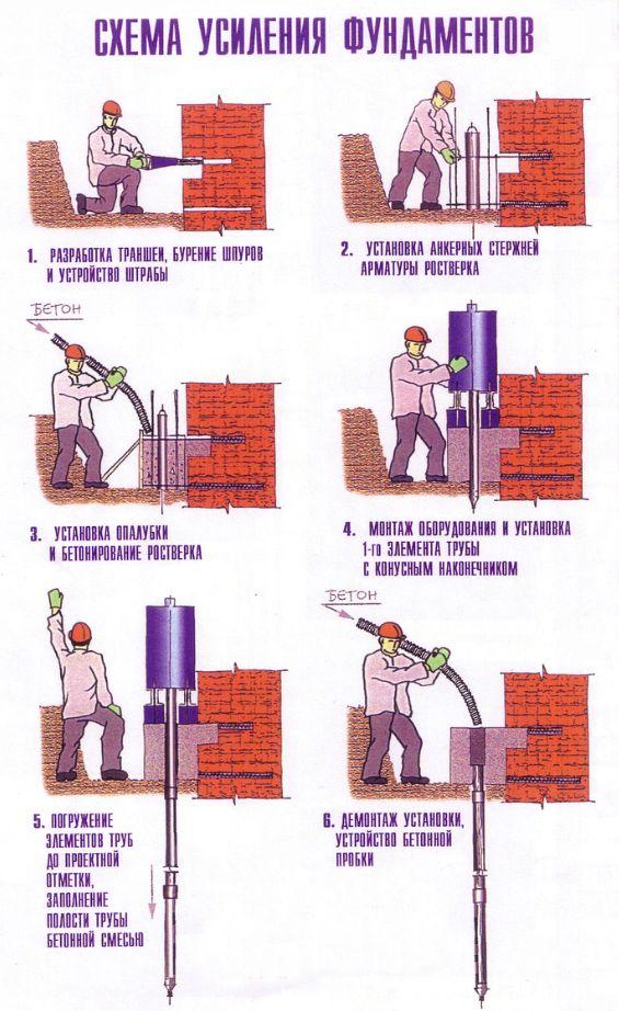 Схема укрепления фундамента с помощью буроинъекционных свай