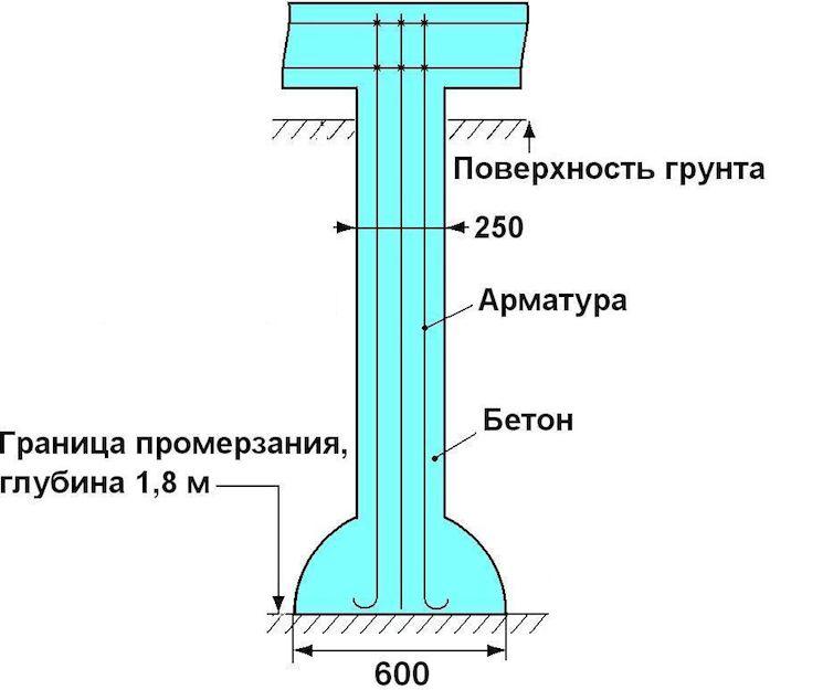 На схеме — типовые размеры