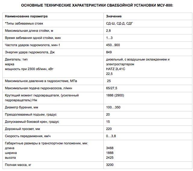 техническое характерисики установки МСУ-800
