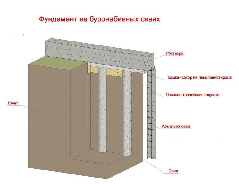 Sravnenie-svajno-vintogo-i-fundamenta-na-buronabivnyh-svayah-777x599
